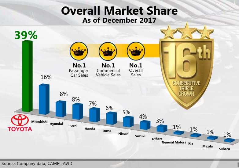 GT Capital - Toyota Motor Philippines Corp  (TMP)